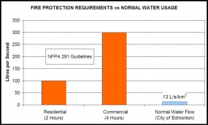 environment water services charges