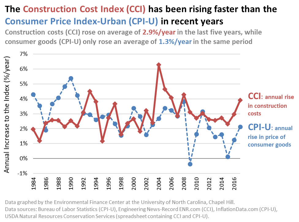 Using an Index to Help Project Capital Costs Into the Future