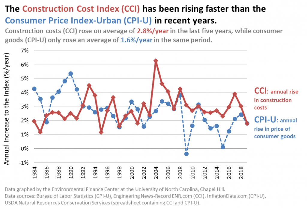 CCI and CPI-U from 1984 to 2019