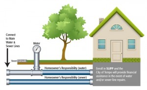 Service line protection homeowners and utilities can for How to run a sewer line
