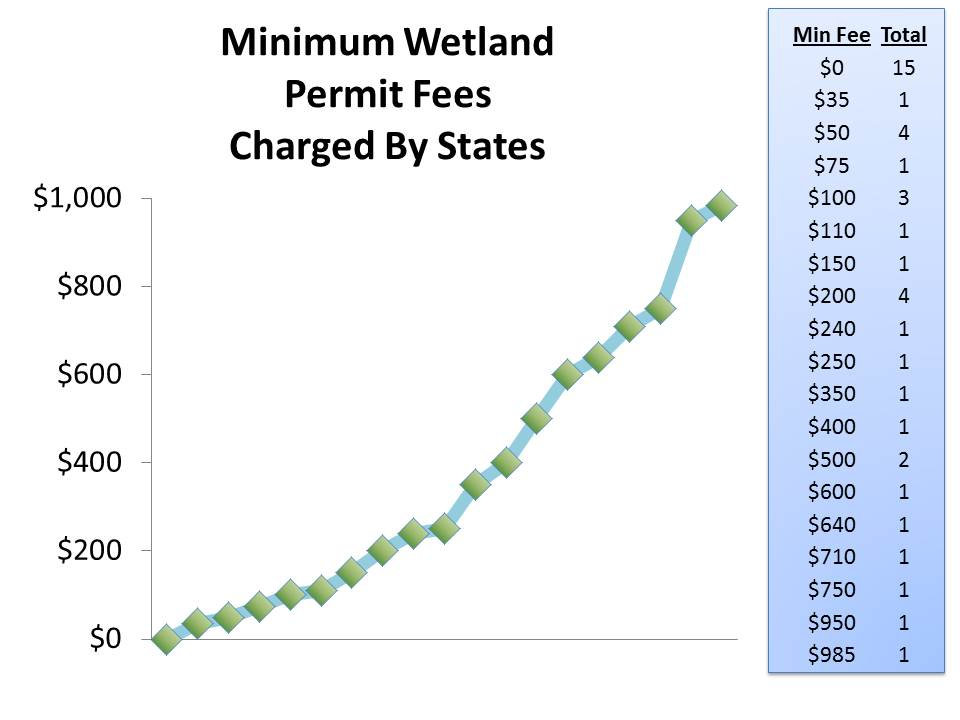 Permitting Process Wetlands Wetland Permit Fees