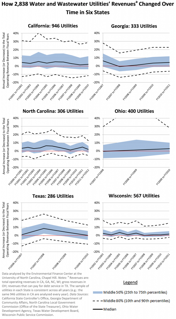Graphs of Utility Revenue Changes in Six States