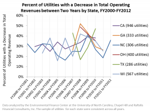 Percent of Utilities with Declining Revenues