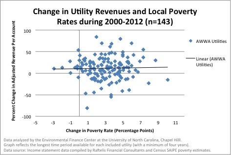 Revenue&poverty