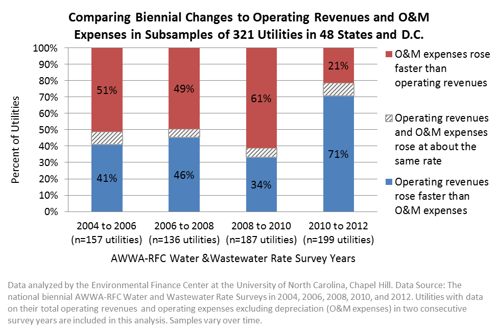 Biennial Changes to Revenues and Expenses Nationally