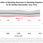 Ratio of Operating Revenues to Operating Expenses for 62 Utilities Nationwide