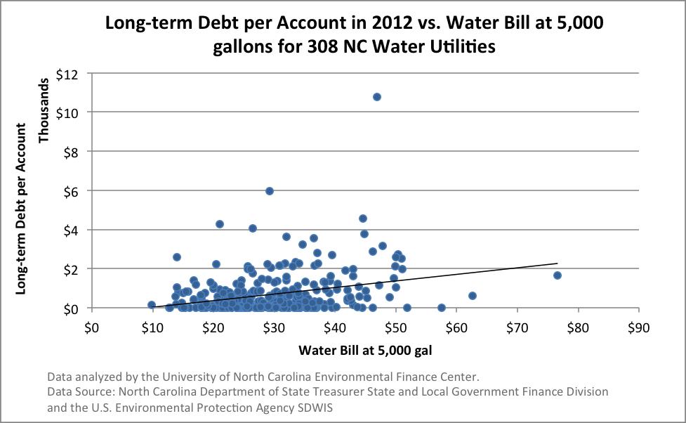 Longterm_debt_per_account