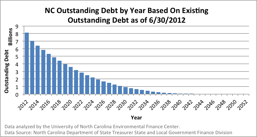 NC_Outstanding_Debt_payoff