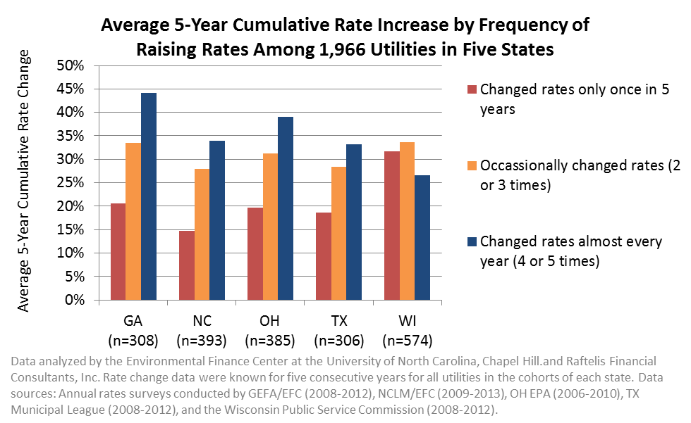 Average 5-Year Cumulative Rate Increase by Frequency of Raising Rates Among 1,966 Utilities in Five States