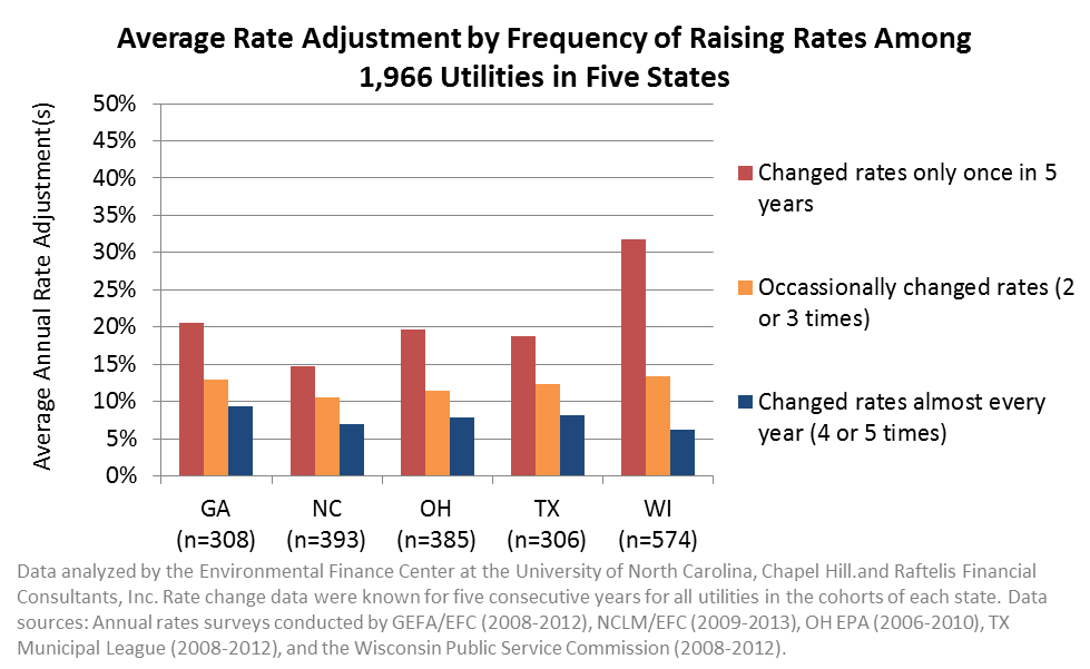 Average Rate Adjustment by Frequency of Raising Rates Among 1,966 Utilities in Five States