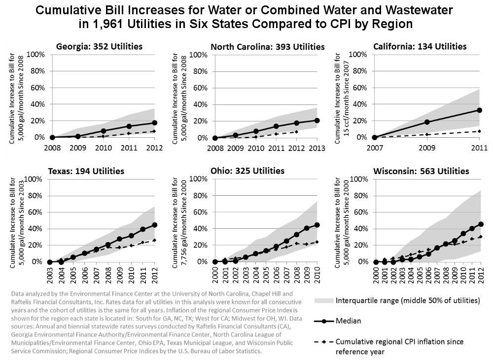 Cumulative Bill Increases for Water or Combined Water and Wastewater in 1,961 Utilities in Six States Compared to CPI by Region