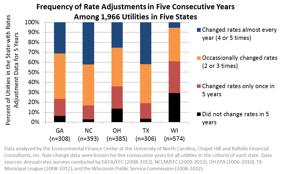 Frequency of Rate Adjustments in Five Consecutive Years Among 1,966 Utilities in Five States