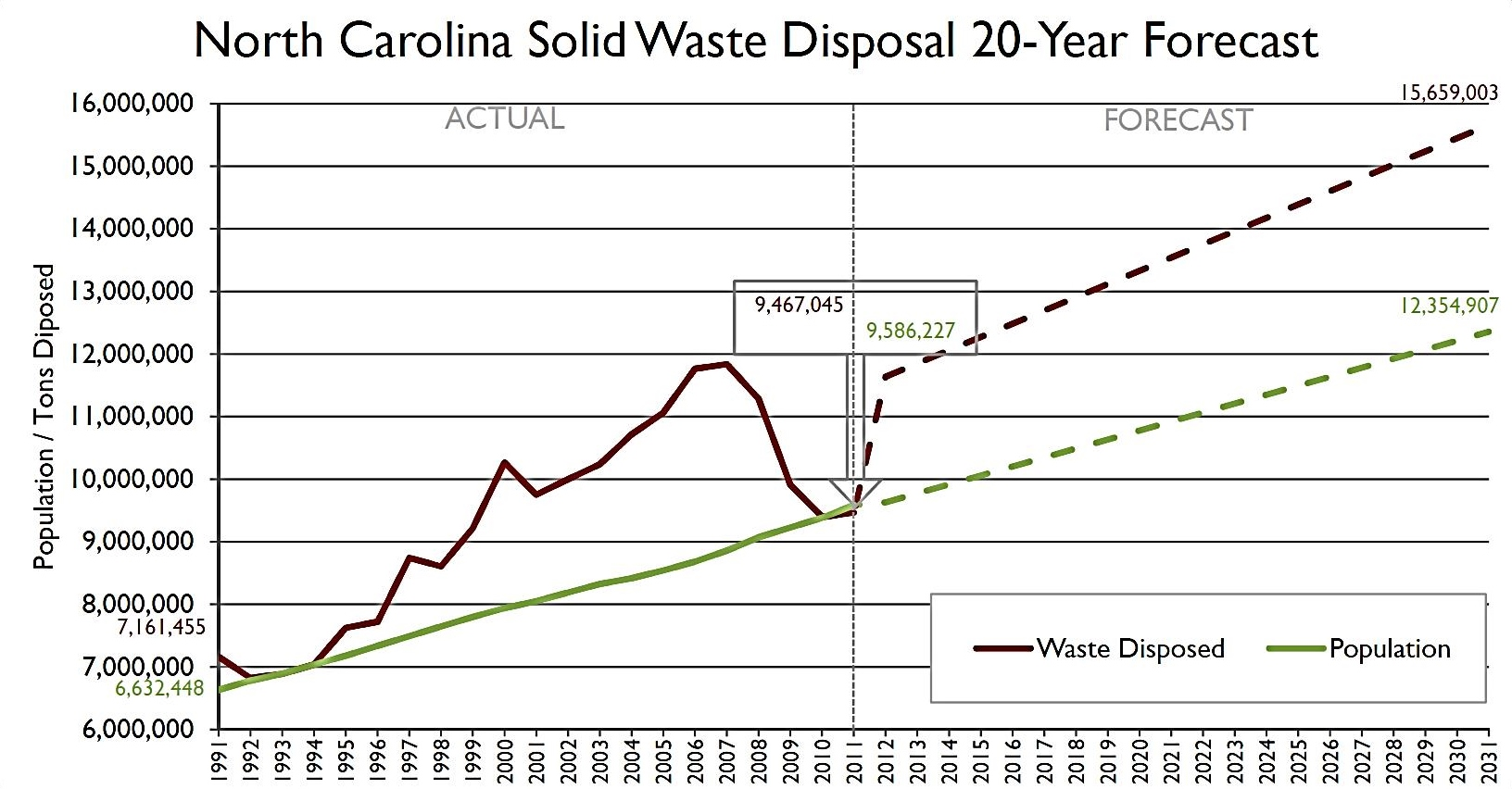 Solid Waste Forecast