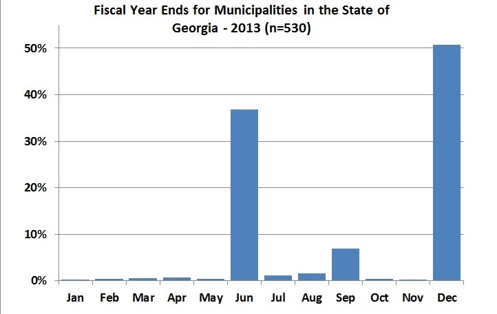 This chart shows the month that the fiscal year ends for 530 municipalities in the state of Georgia