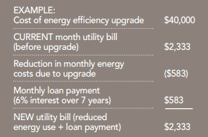 On-Bill Repayment Example