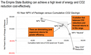 Source:  Empire State Building Case Study:  Cost Effective Greenhouse Gas Reductions via Whole Building Retrofits