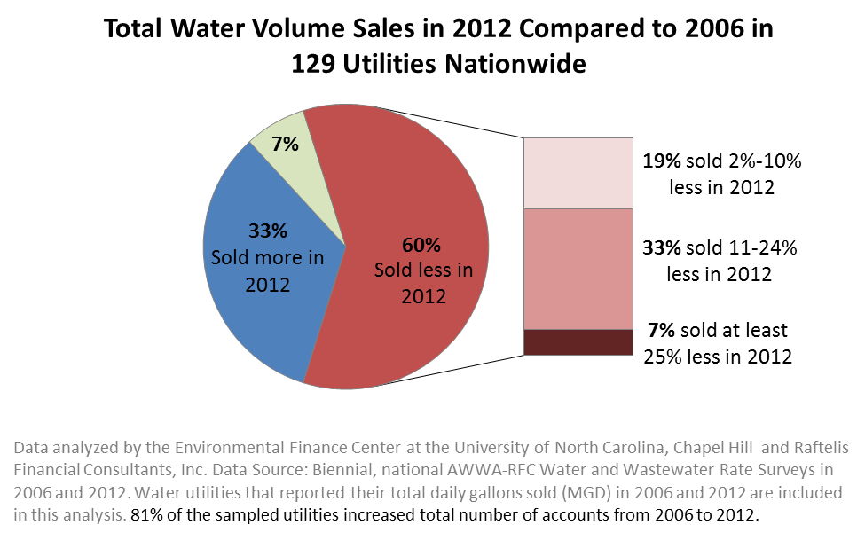 Water Sales Nationwide
