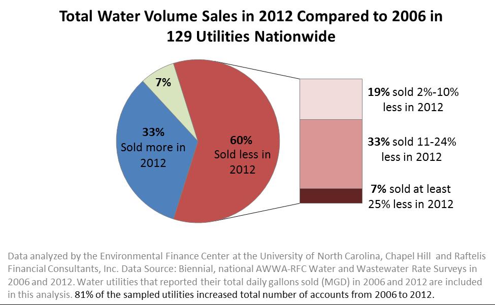 Water Sales Nationwide