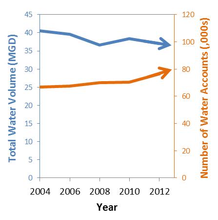 Increasing Accounts, Declining Demands