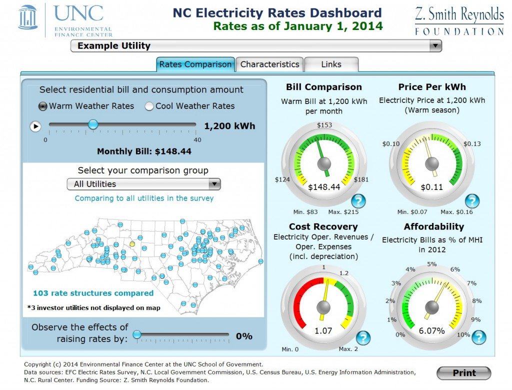 Figure 1. UNC Environmental Finance Center's North Carolina Residential Electricity Rates Dashboard