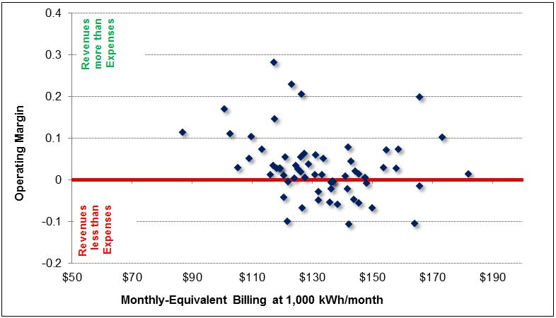 Figure 2. Monthly-Equivalent Bills at 1,000 kWh/month versus Operating Margins.