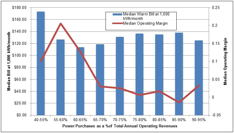 Figure 3. Median monthly electric bills (warm season rates) at 1,000 kWh/month and Median annual operating margins, grouped by Power purchases as a percentage of total annual operating revenues.