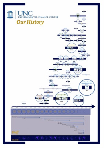 A Snapshot of a Prezi that displays the history of EFC projects and staff