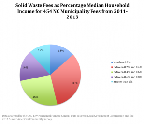 Solid Waste Fees as Percentage of Median Household Income