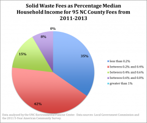 Solid Waste Median Income County Fees