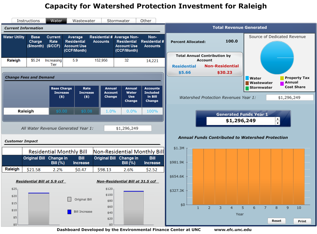 Watershed Finance: Promoting Watershed Protection Finance Strategies