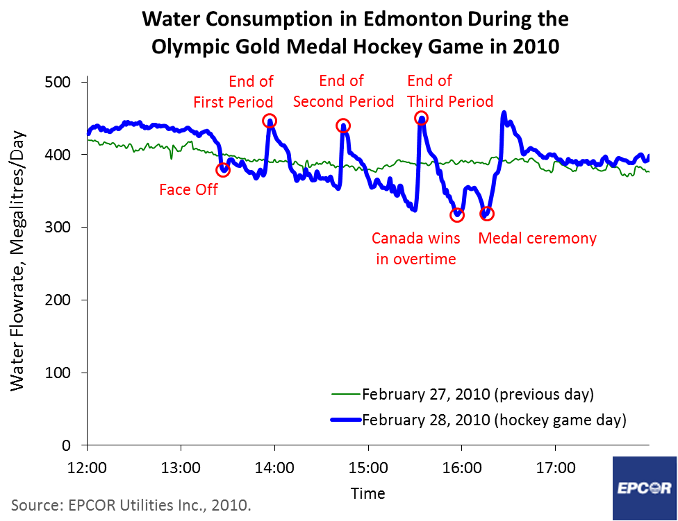 WaterUseDuringHockeyGame_Edmonton