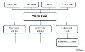 TNC Flow Chart