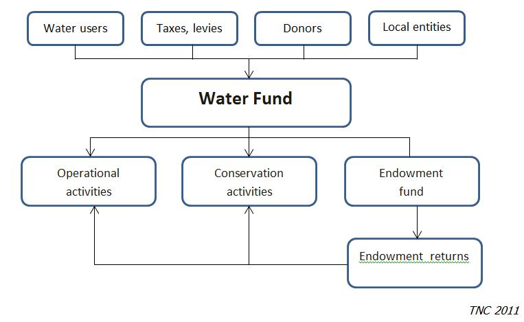 Water Funds Financing Fonag In Ecuador