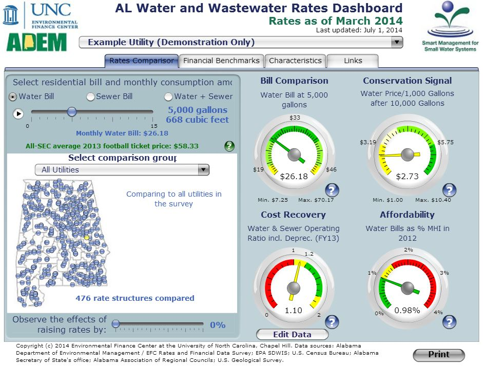 Figure 1. 2014 Alabama Water and Wastewater Rates Dashboard (Residential Rates).