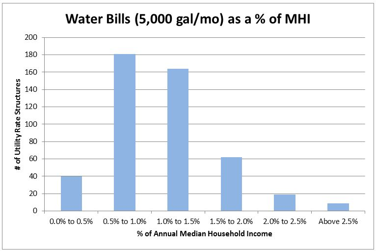Figure 2. Water Bills at 5,000 Gallons per Month as a Percentage of MHI (n=475).