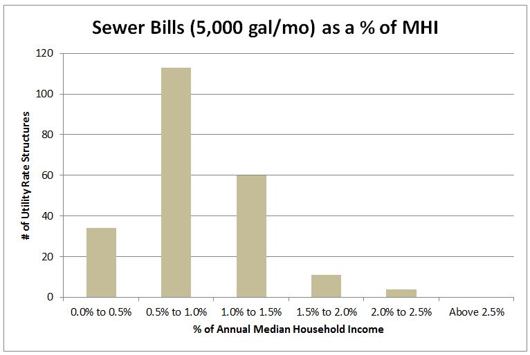 Figure 3. Sewer Bills at 5,000 Gallons per Month as a Percentage of MHI (n=222).