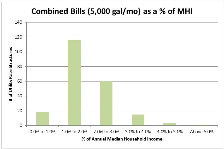 Figure 4. Combined Water and Sewer Bills at 5,000 Gallons per Month as a Percentage of MHI (n=213).