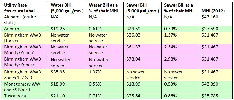 Table 1. Water and Sewer Bills for Four Alabama Cities as a Percentage of MHI.