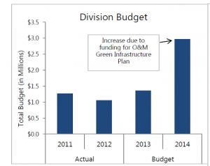 MMSD_budget changes
