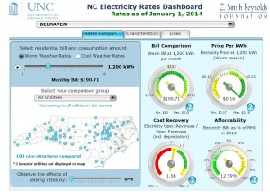 Whats the Buzz about NC Electricity Rates