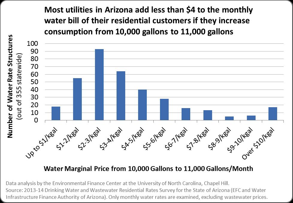 AZ Water Price 1