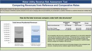 Revenue Risk Assessment Tool