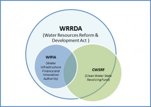 Venn Diagram_WRRDA