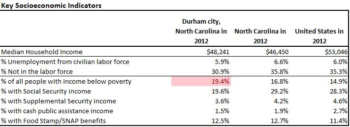 Durham City output from Affordability Assessment Tool v3