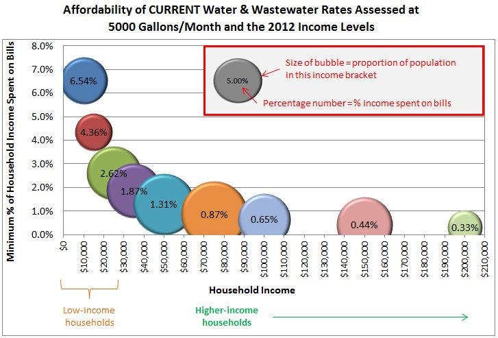 Durham City output from Affordability Assessment Tool
