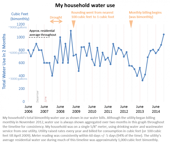 Graph of my household water use