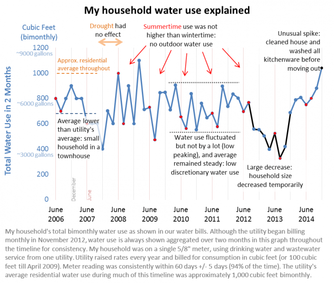 My household water use explained