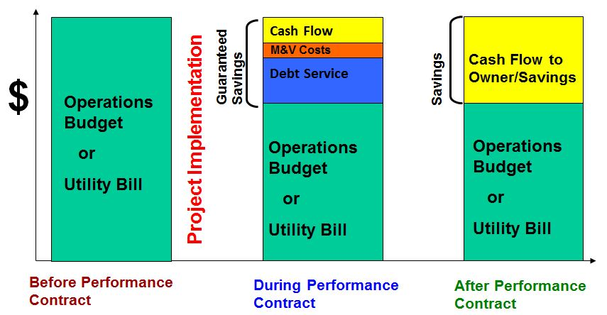 Illustration of Energy Savings Performance Contracting (ESPC) Model