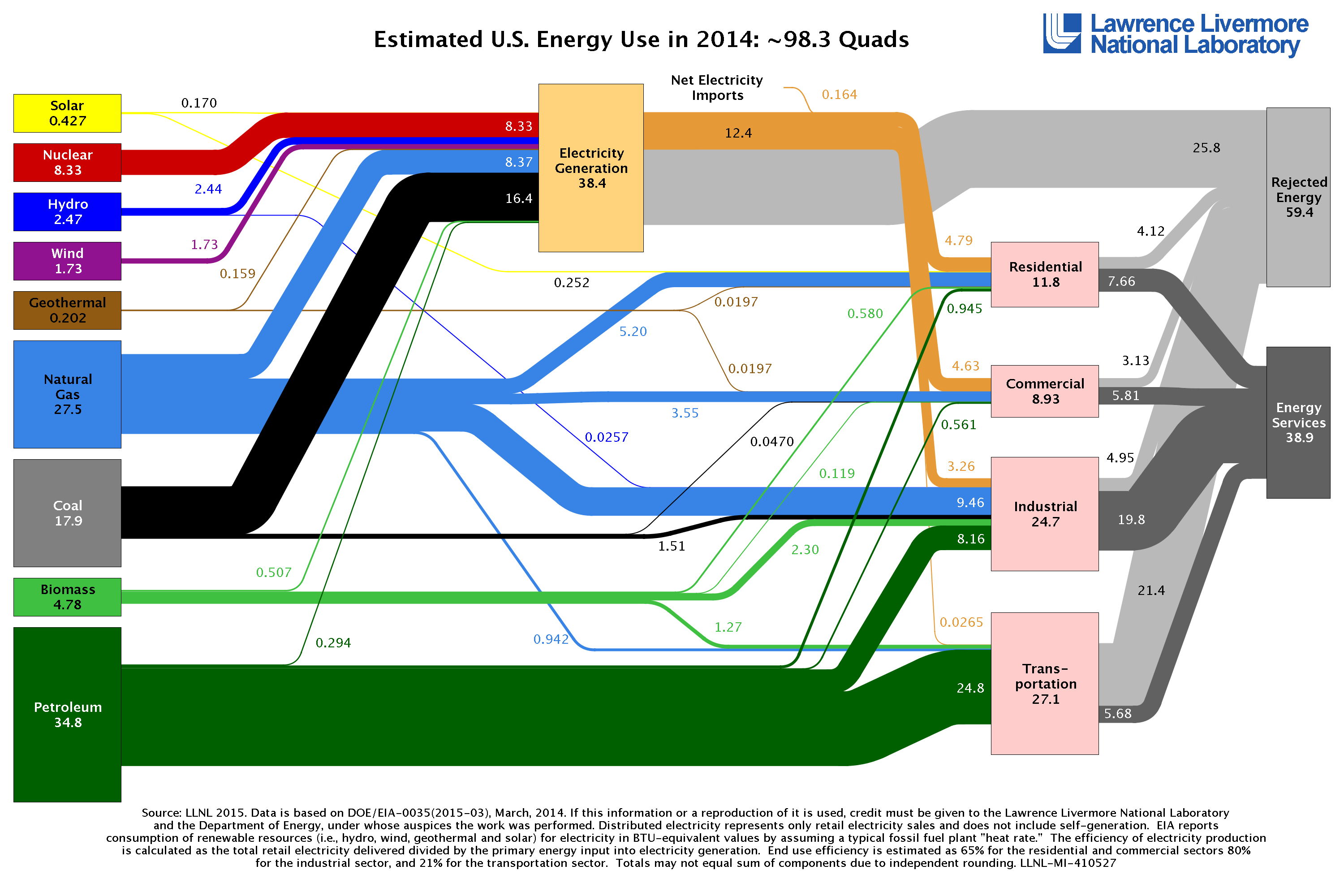 Annual Energy Usage in the United States