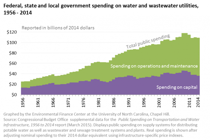 Public Spending on Water and Wastewater Utilities, 1956-2014